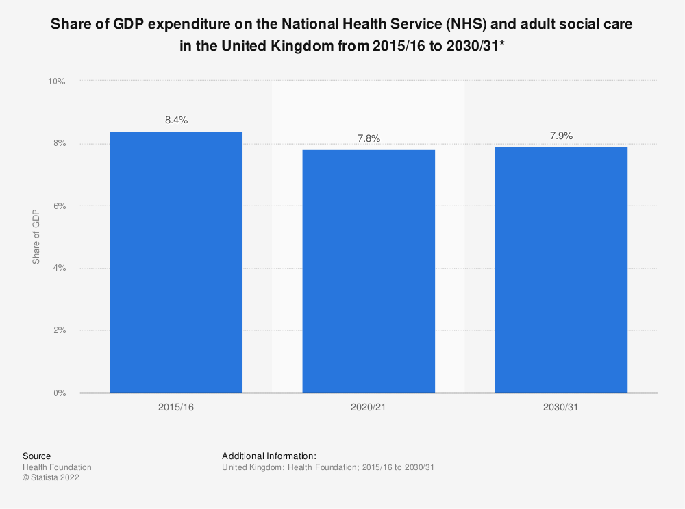 Statistic: Share of GDP expenditure on the National Health Service (NHS) and adult social care in the United Kingdom from 2015/16 to 2030/31* | Statista