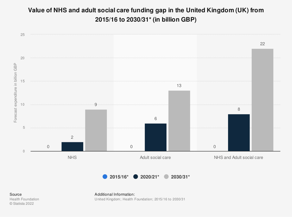 Statistic: Value of NHS and adult social care funding gap in the United Kingdom (UK) from 2015/16 to 2030/31* (in billion GBP) | Statista