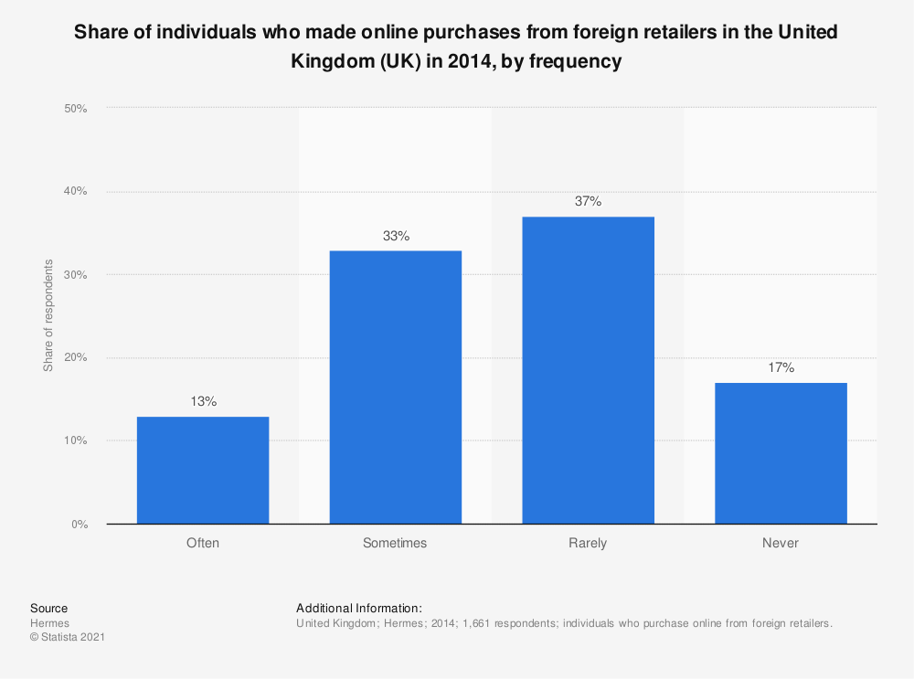 Statistic: Share of individuals who made online purchases from foreign retailers in the United Kingdom (UK) in 2014, by frequency | Statista