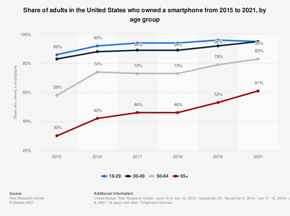 Statistic: Share of adults in the United States who owned a smartphone from 2015 to 2021, by age group | Statista