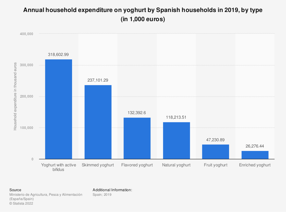 Statistic: Annual household expenditure on yoghurt by Spanish households in 2016, by type (in 1,000 euros) | Statista