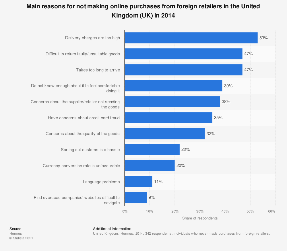 Statistic: Main reasons for not making online purchases from foreign retailers in the United Kingdom (UK) in 2014  | Statista