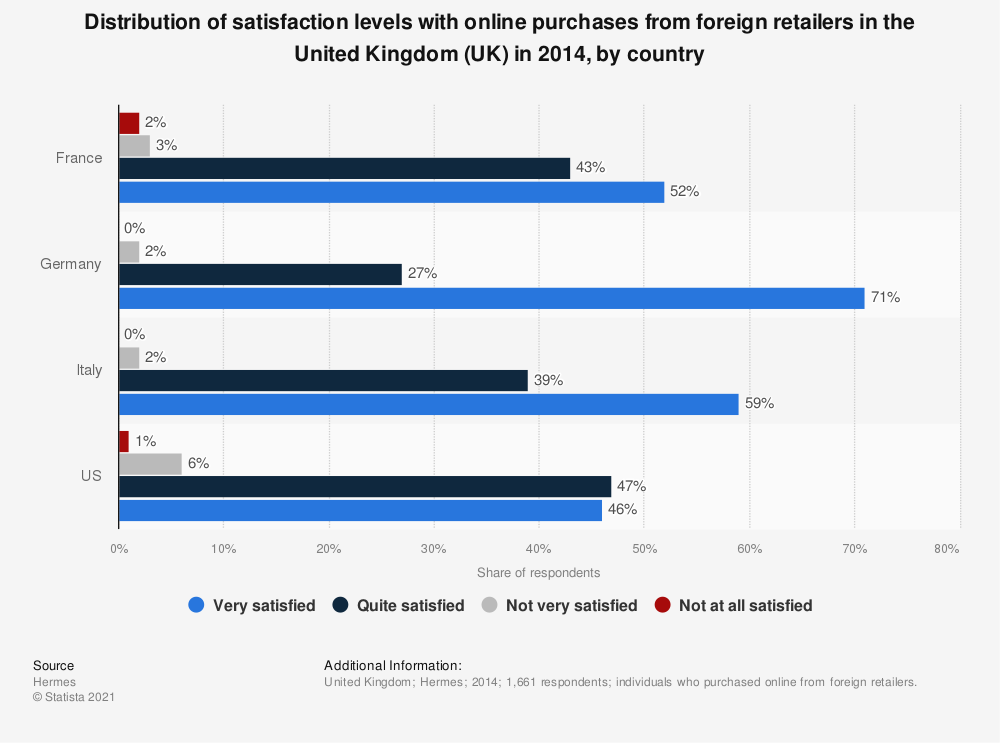 Statistic: Distribution of satisfaction levels with online purchases from foreign retailers in the United Kingdom (UK) in 2014, by country | Statista