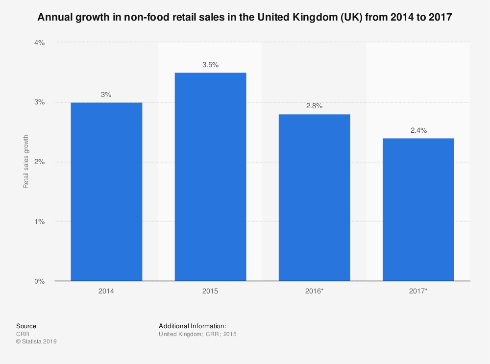 Statistic: Annual growth in non-food retail sales in the United Kingdom (UK) from 2014 to 2017 | Statista