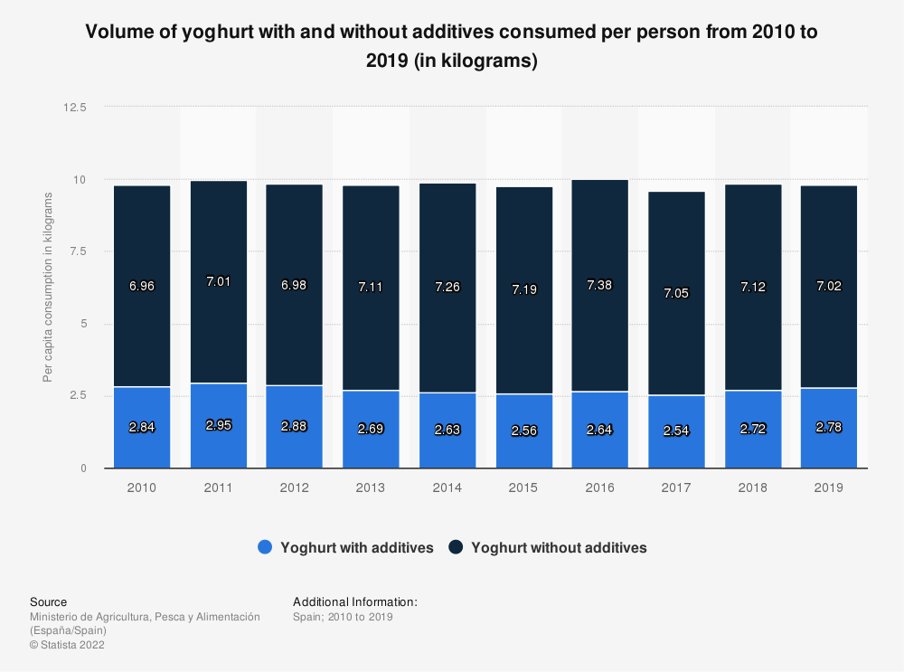 Statistic: Volume of yoghurt with and without additives consumed per person from 2010 to 2018 (in kilograms) | Statista