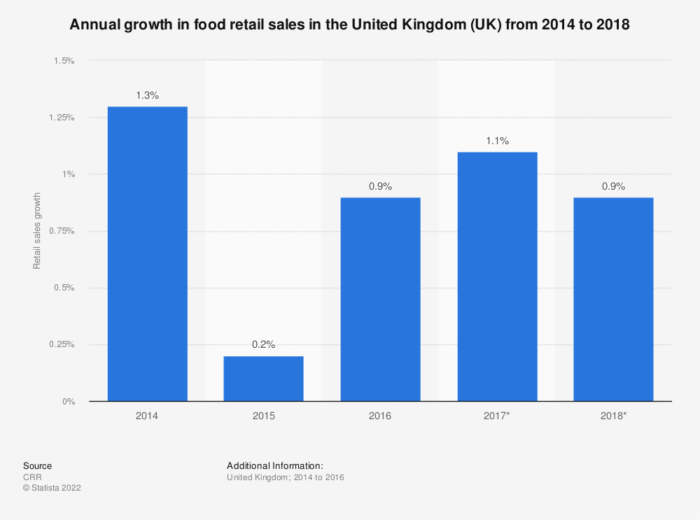 Statistic: Annual growth in food retail sales in the United Kingdom (UK) from 2014 to 2018 | Statista