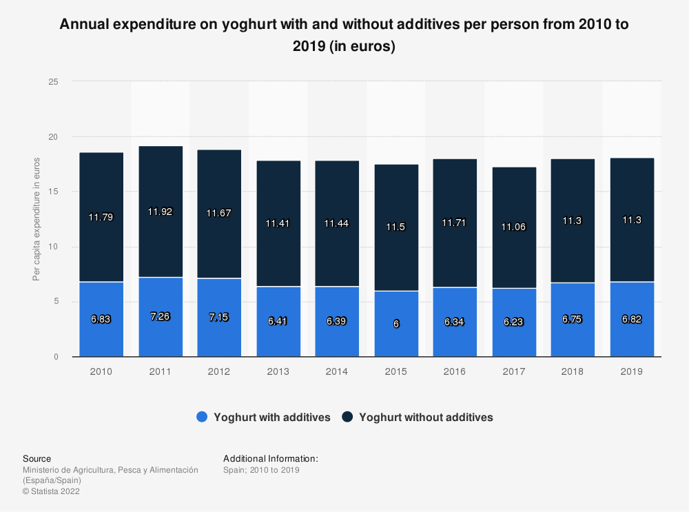 Statistic: Annual expenditure on yoghurt with and without additives per person from 2010 to 2019 (in euros) | Statista