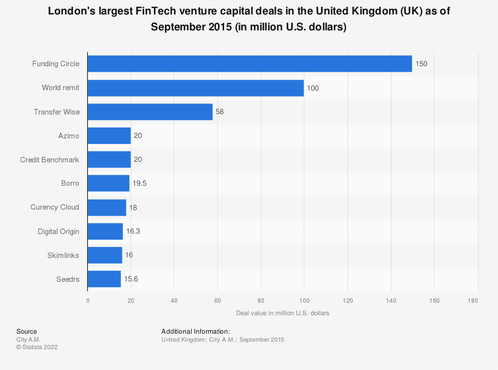 Statistic: London's largest FinTech venture capital deals in the United Kingdom (UK) as of September 2015 (in million U.S. dollars) | Statista