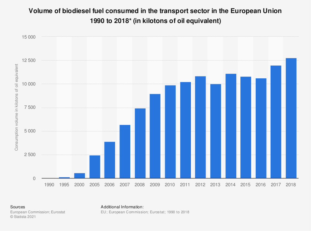 Statistic: Volume of biodiesel fuel consumed in the transport sector in the European Union (EU-28) 1990 to 2017 (in kilotonnes of oil equivalent) | Statista
