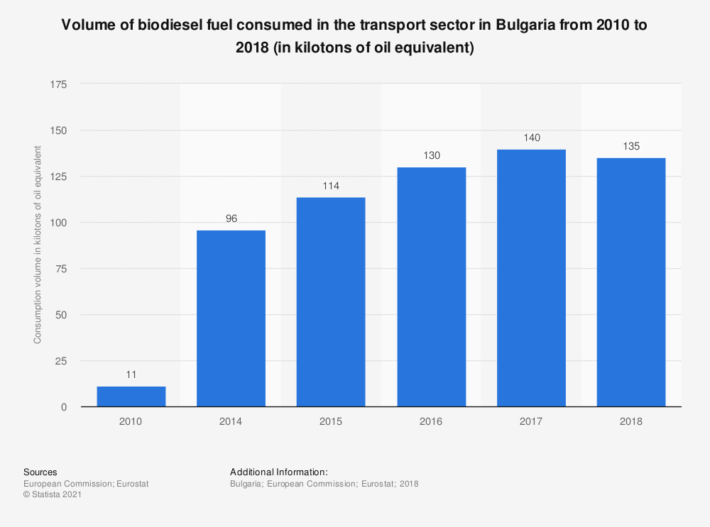 Statistic: Volume of biodiesel fuel consumed in the transport sector in Bulgaria from 2010 to 2018 (in kilotons of oil equivalent) | Statista