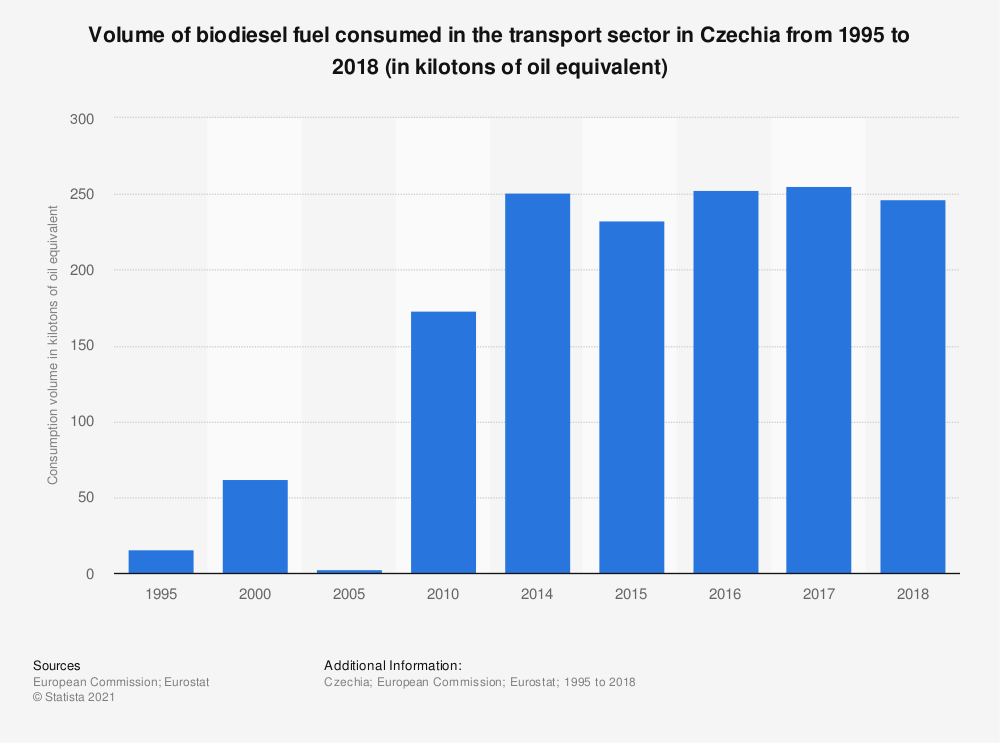 Statistic: Volume of biodiesel fuel consumed in the transport sector in Czechia from 1995 to 2017 (in kilotons of oil equivalent) | Statista