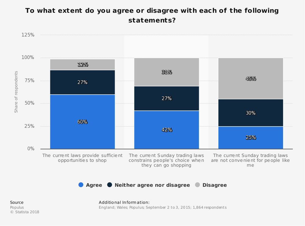 Statistic: To what extent do you agree or disagree with each of the following statements? | Statista