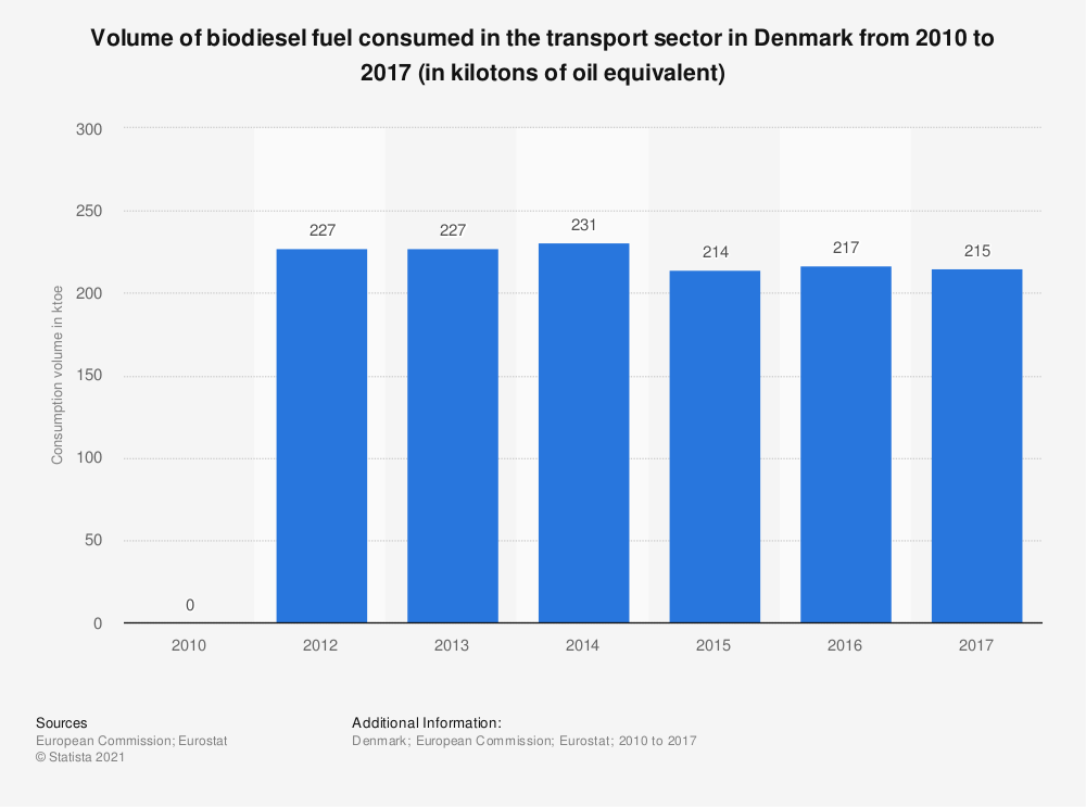 Statistic: Volume of biodiesel fuel consumed in the transport sector in Denmark from 2010 to 2017 (in kilotons of oil equivalent) | Statista
