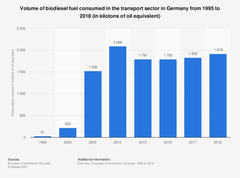 Statistic: Volume of biodiesel fuel consumed in the transport sector in Germany from 1995 to 2017 (in kilotons of oil equivalent) | Statista