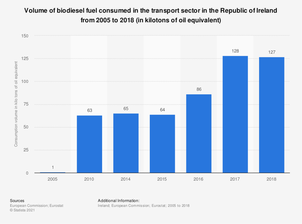 Statistic: Volume of biodiesel fuel consumed in the transport sector in the Republic of Ireland from 2005 to 2017 (in kilotons of oil equivalent) | Statista