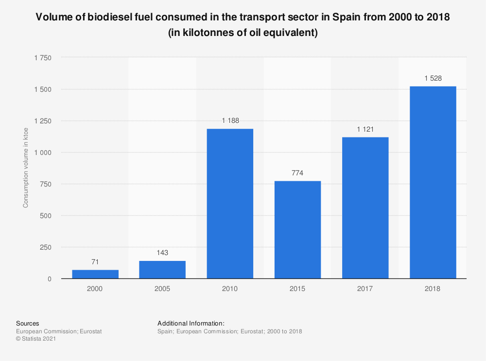 Statistic: Volume of biodiesel fuel consumed in the transport sector in Spain from 2000 to 2017 (in kilotonnes of oil equivalent)  | Statista