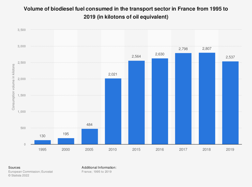 Statistic: Volume of biodiesel fuel consumed in the transport sector in France from 1995 to 2016 (in kilotonnes of oil equivalent) | Statista