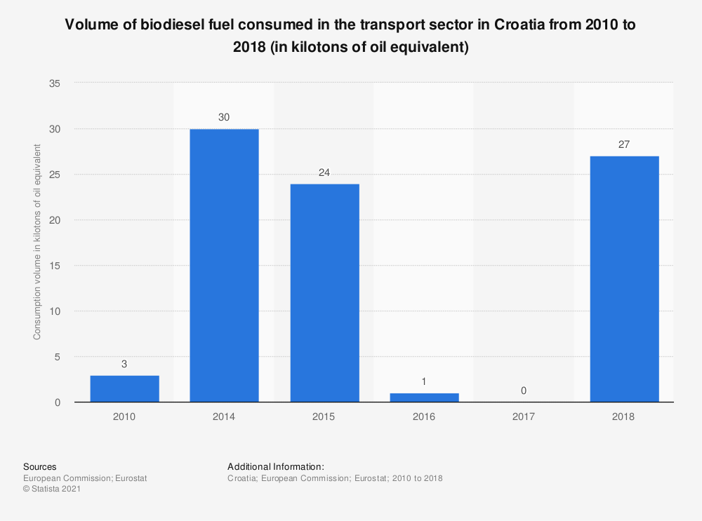 Statistic: Volume of biodiesel fuel consumed in the transport sector in Croatia from 2010 to 2017 (in kilotons of oil equivalent)   Statista