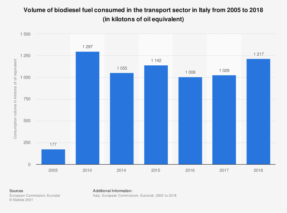 Statistic: Volume of biodiesel fuel consumed in the transport sector in Italy from 2005 to 2017 (in kilotons of oil equivalent) | Statista