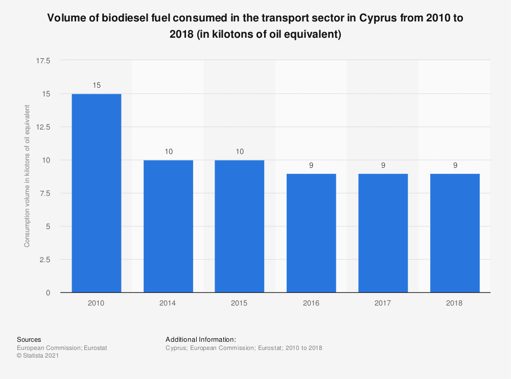 Statistic: Volume of biodiesel fuel consumed in the transport sector in Cyprus from 2010 to 2018 (in kilotons of oil equivalent) | Statista