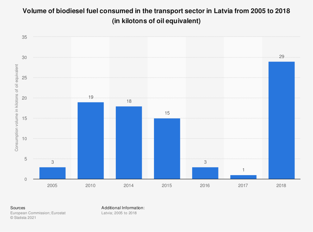 Statistic: Volume of biodiesel fuel consumed in the transport sector in Latvia from 2005 to 2018 (in kilotons of oil equivalent) | Statista
