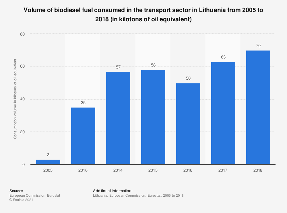 Statistic: Volume of biodiesel fuel consumed in the transport sector in Lithuania from 2005 to 2018 (in kilotons of oil equivalent) | Statista