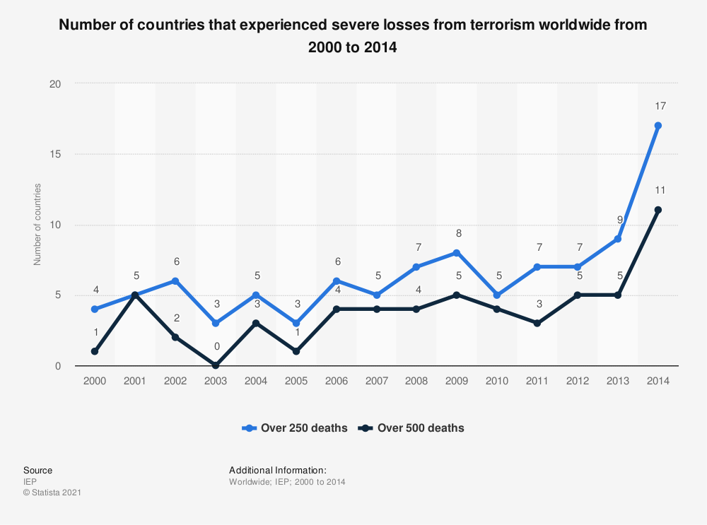 Statistic: Number of countries that experienced severe losses from terrorism worldwide from 2000 to 2014 | Statista