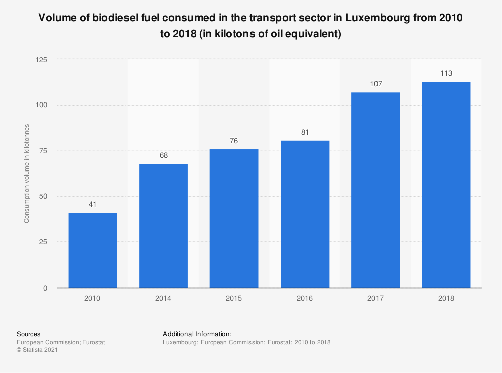 Statistic: Volume of biodiesel fuel consumed in the transport sector in Luxembourg from 2010 to 2018 (in kilotons of oil equivalent) | Statista