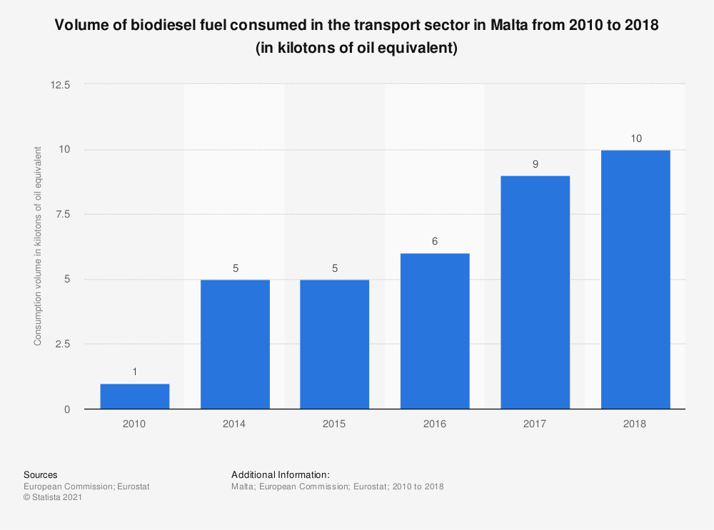 Statistic: Volume of biodiesel fuel consumed in the transport sector in Malta from 2010 to 2016 (in kilotonnes of oil equivalent) | Statista