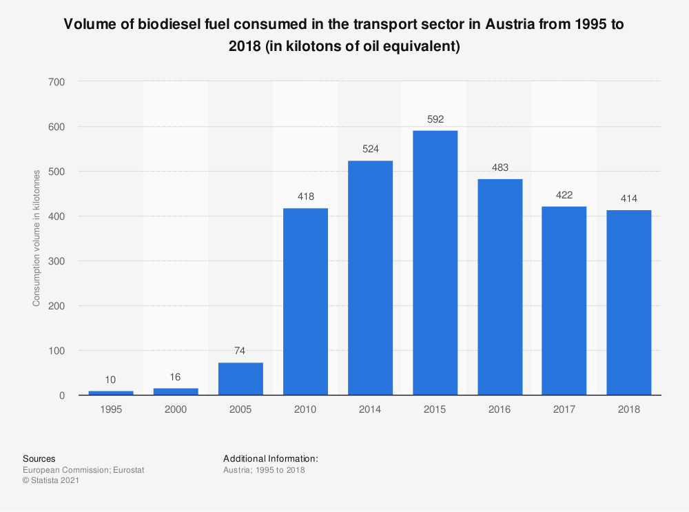Statistic: Volume of biodiesel fuel consumed in the transport sector in Austria from 1995 to 2016 (in kilotonnes of oil equivalent) | Statista