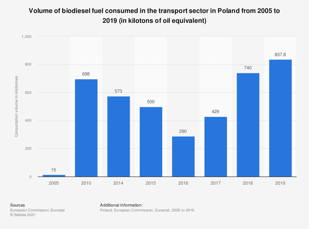 Statistic: Volume of biodiesel fuel consumed in the transport sector in Poland from 2005 to 2017 (in kilotons of oil equivalent) | Statista