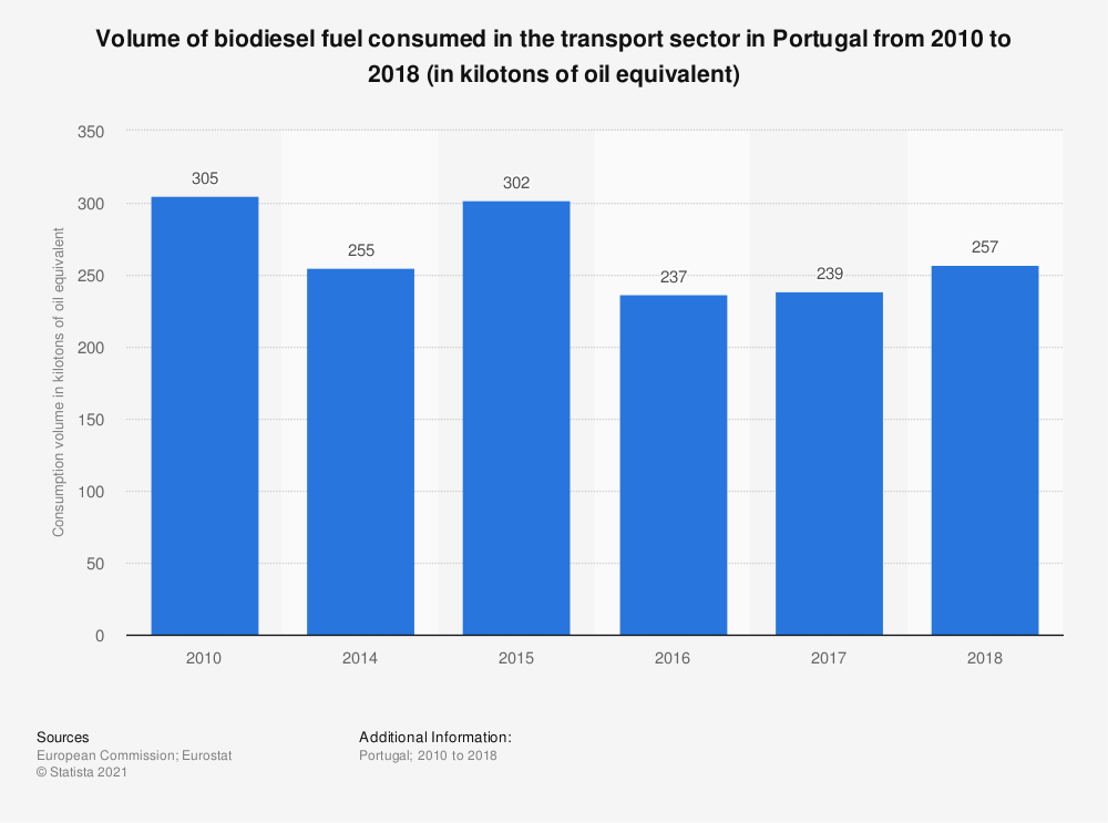 Statistic: Volume of biodiesel fuel consumed in the transport sector in Portugal from 2010 to 2018 (in kilotons of oil equivalent) | Statista
