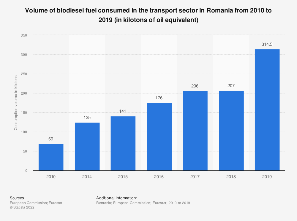 Statistic: Volume of biodiesel fuel consumed in the transport sector in Romania from 2010 to 2018 (in kilotons of oil equivalent) | Statista