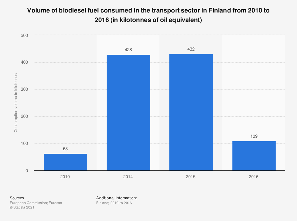 Statistic: Volume of biodiesel fuel consumed in the transport sector in Finland from 2010 to 2016 (in kilotonnes of oil equivalent) | Statista