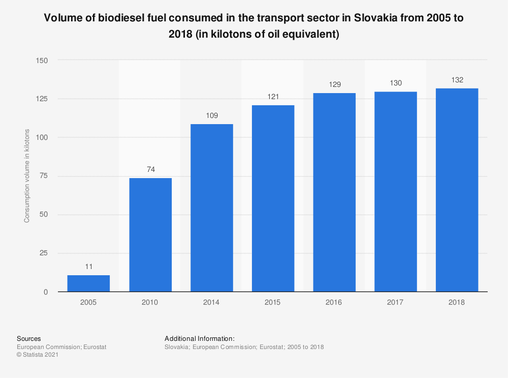 Statistic: Volume of biodiesel fuel consumed in the transport sector in Slovakia from 2005 to 2017 (in kilotons of oil equivalent) | Statista