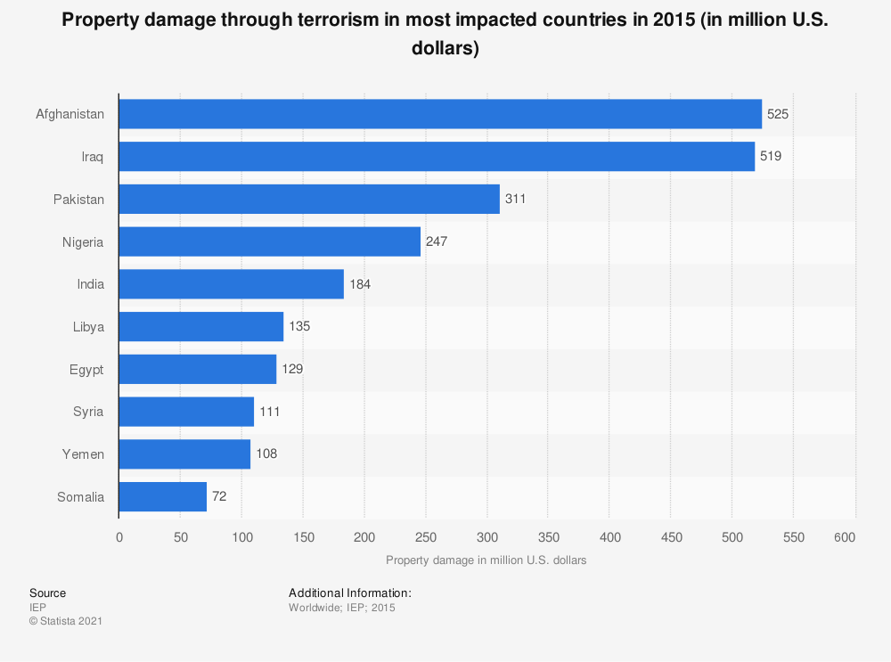 Statistic: Property damage through terrorism in most impacted countries in 2015 (in million U.S. dollars) | Statista