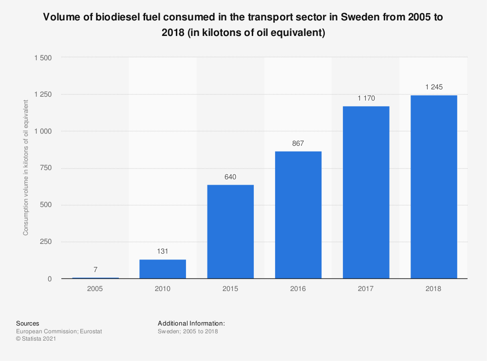 Statistic: Volume of biodiesel fuel consumed in the transport sector in Sweden from 2005 to 2018 (in kilotons of oil equivalent) | Statista