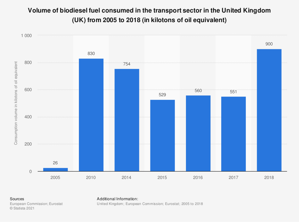 Statistic: Volume of biodiesel fuel consumed in the transport sector in the United Kingdom (UK) from 2005 to 2016 (in kilotonnes of oil equivalent) | Statista
