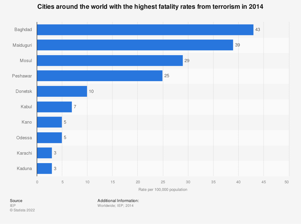 Statistic: Cities around the world with the highest fatality rates from terrorism in 2014 | Statista