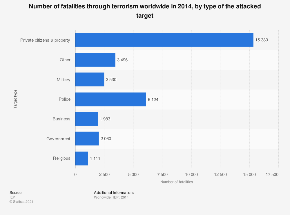 Statistic: Number of fatalities through terrorism worldwide in 2014, by type of the attacked target | Statista