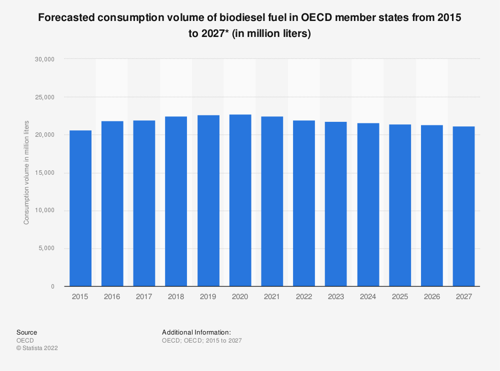 Statistic: Forecasted consumption volume of biodiesel fuel in OECD member states from 2015 to 2027* (in million liters) | Statista