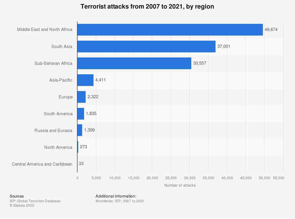 Statistic: Terrorist attacks from 2002 to 2017, by region | Statista