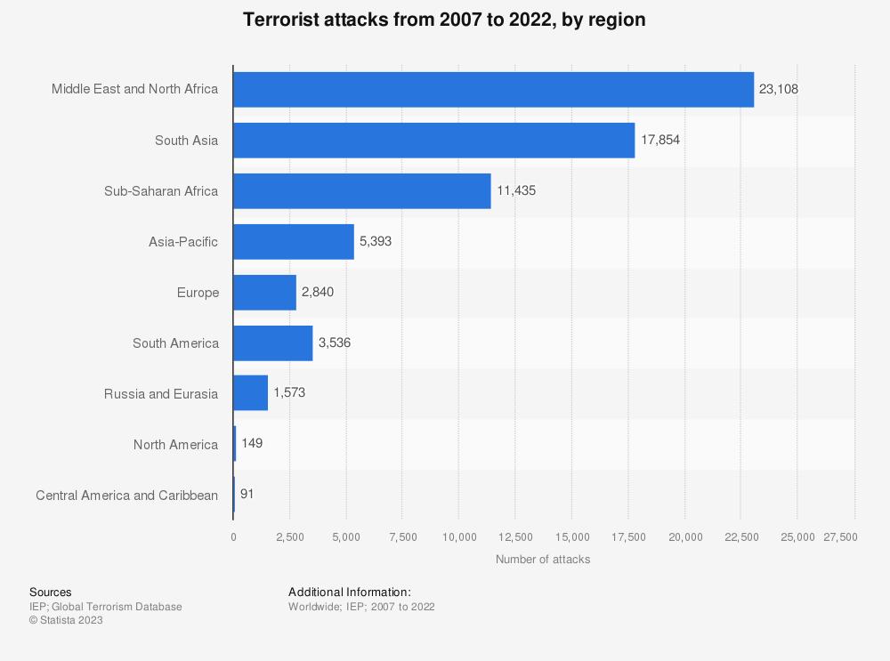 Statistic: Terrorist attacks by region in 2014 | Statista