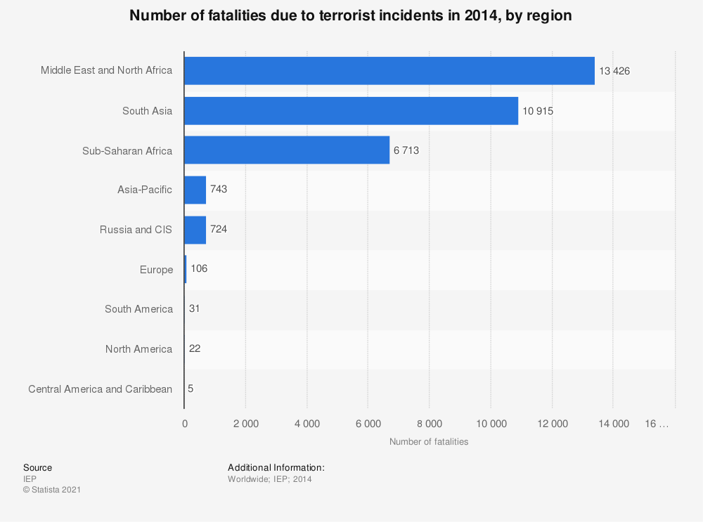Statistic: Number of fatalities due to terrorist incidents in 2014, by region | Statista