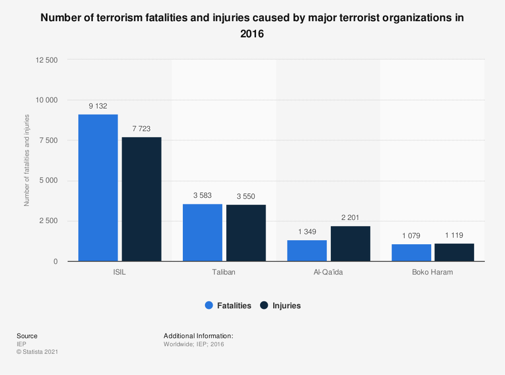 Statistic: Number of terrorism fatalities and injuries caused by major terrorist organizations in 2016 | Statista
