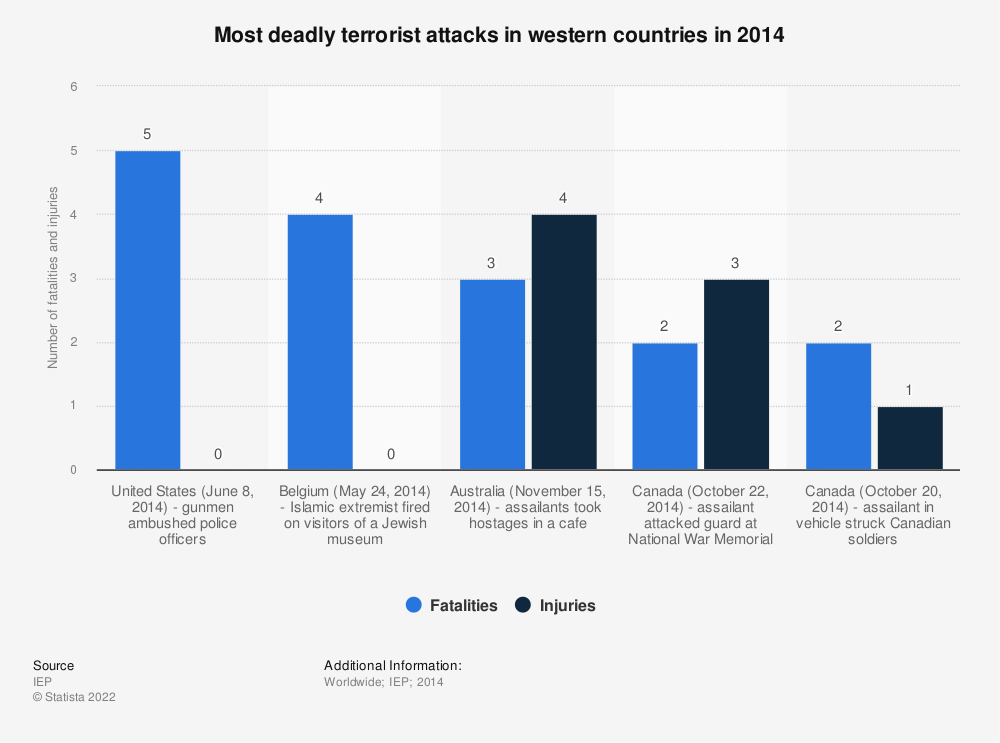 Statistic: Most deadly terrorist attacks in western countries in 2014 | Statista