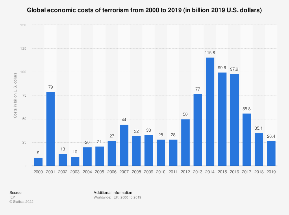 Statistic: Global economic costs of terrorism from 2000 to 2017 (in billion 2017 U.S. dollars) | Statista