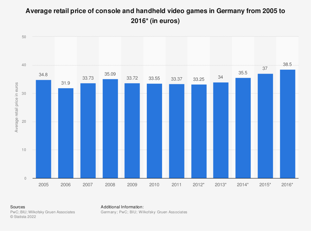 Statistic: Average retail price of console and handheld video games in Germany from 2005  to 2016* (in euros) | Statista
