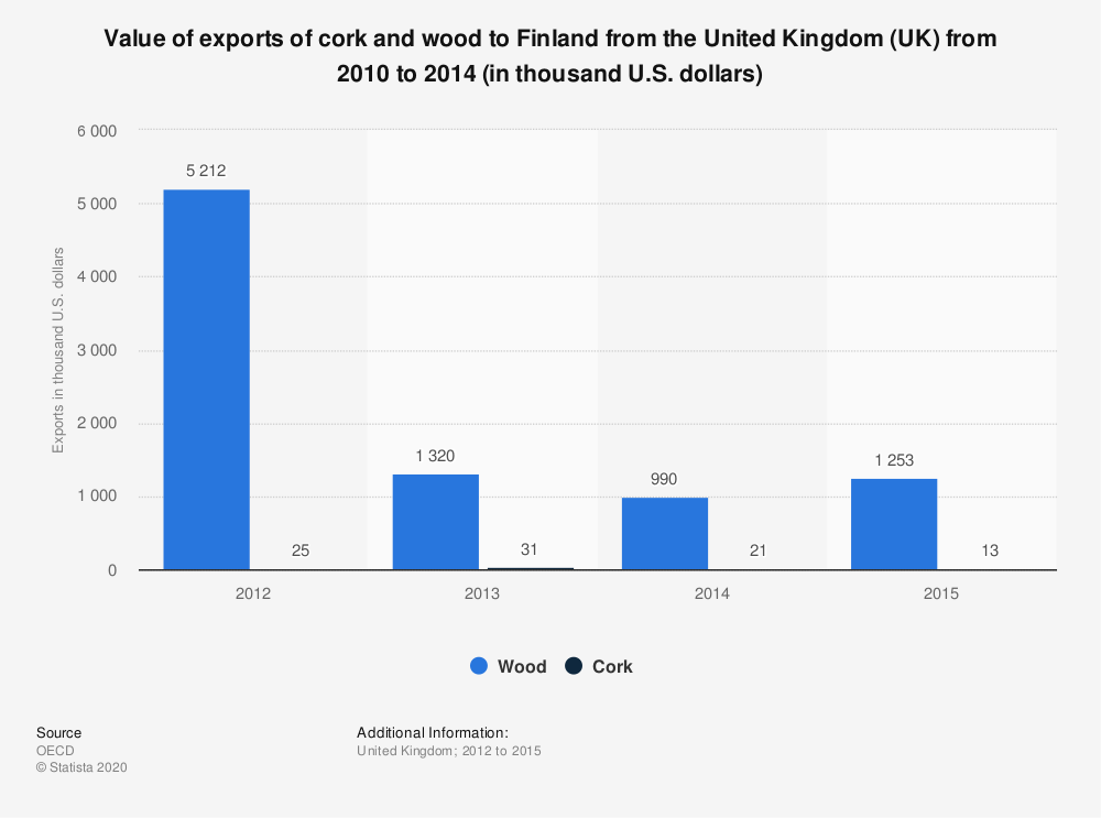 Statistic: Value of exports of cork and wood to Finland from the United Kingdom (UK) from 2010 to 2014 (in thousand U.S. dollars)   Statista