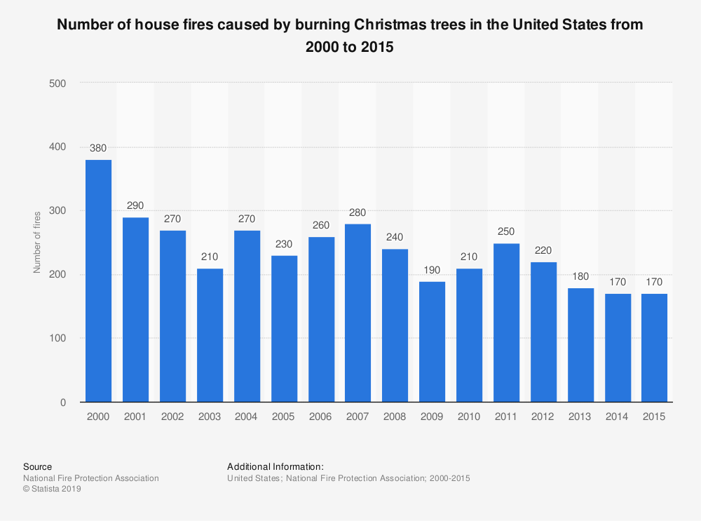 Statistic: Number of house fires caused by burning Christmas trees in the United States from 2000 to 2015 | Statista